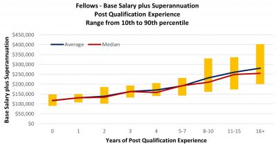 Actuarial Salary Survey Call - Actuarial Salary Survey Call