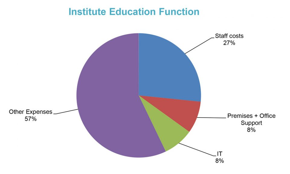 InstituteEducationFunction