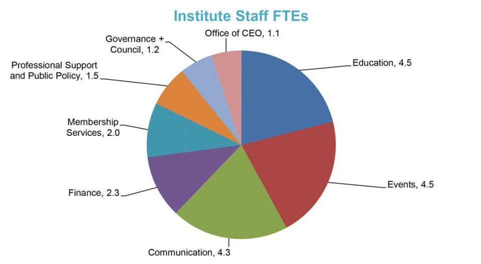 InstituteStaffFTE