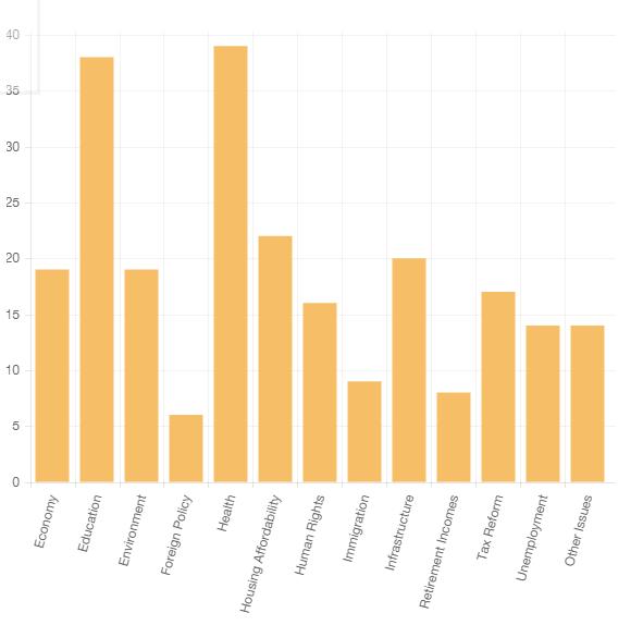Bennelong Issues Graph