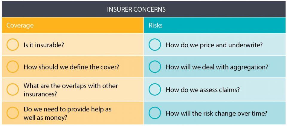 InsurerConcerns