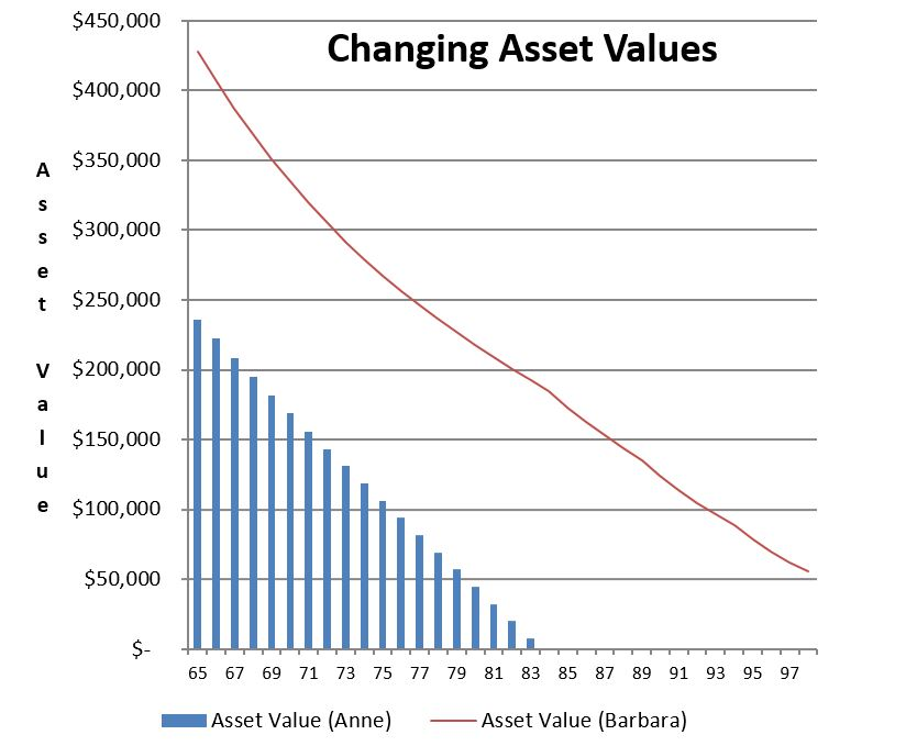 chart2changing-values