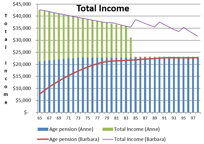 totalincomechart1