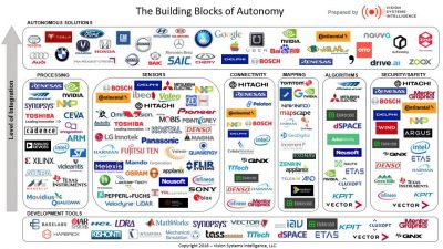 A map of key players involved in the self-driving car industry by Vision Systems Intelligence
