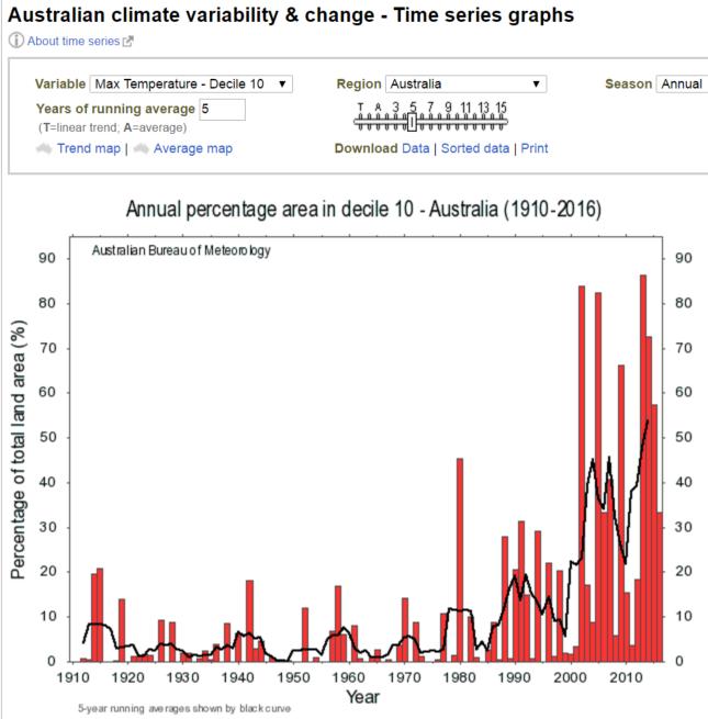 aus climate variability