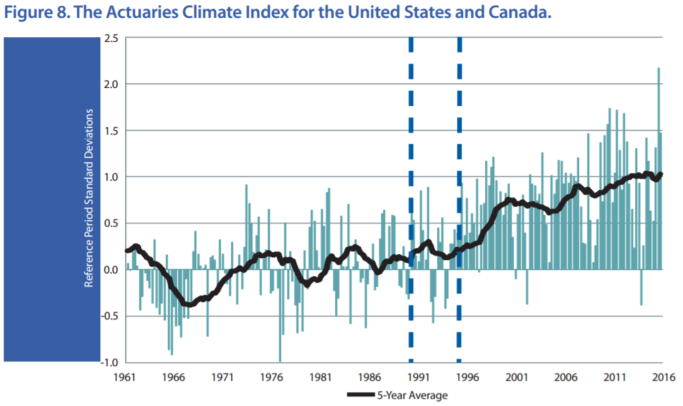 the actuaries climate index for the us and canada