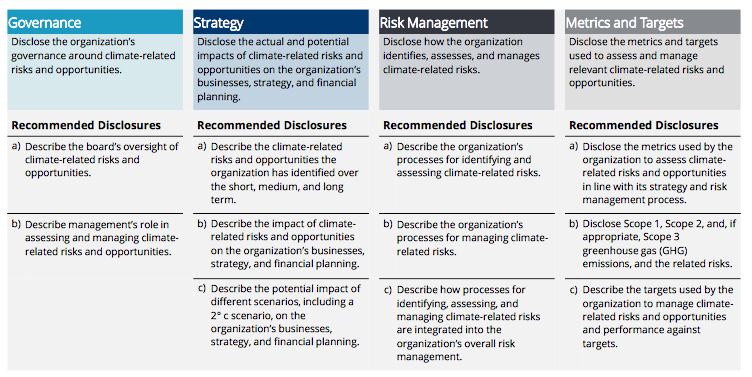 Climate Related Financial Disclosures – The Way Forward