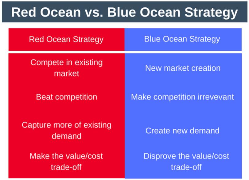 Blue Ocean Strategy - Wikipedia