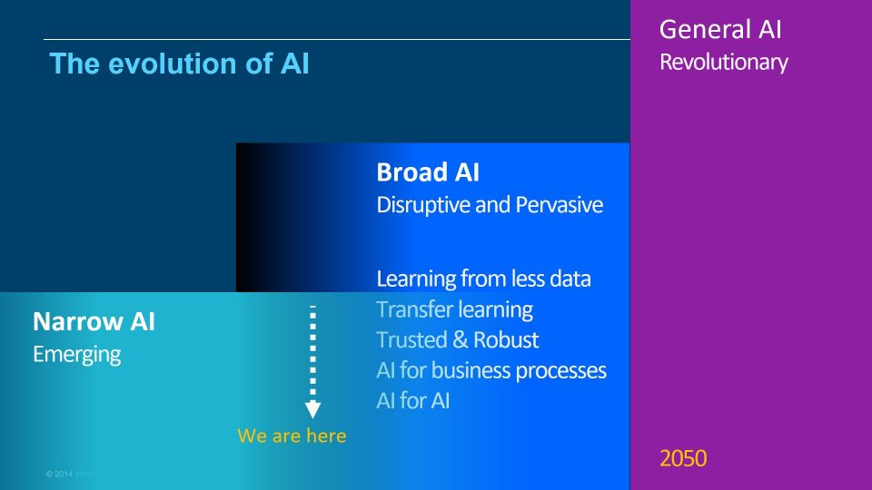 The evolution of AI shows that we have progressed from narrow, proof of concepts, based AI to more broad AI which can begin to change the way we live.