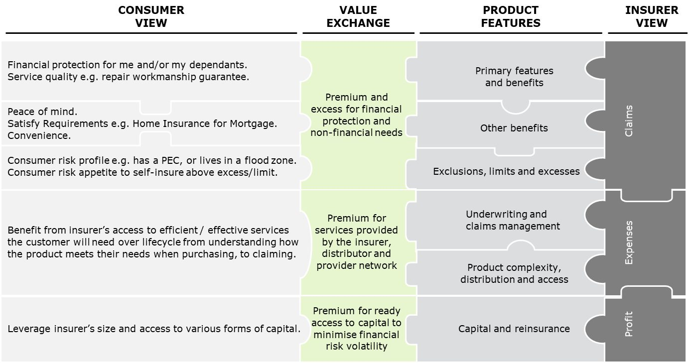 Assessing Insurance Product Value In A Ddo World Assessing