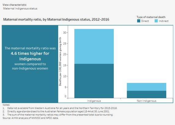Maternal mortality by Indigenous status show maternal mortality drastically higher for Indigenous people